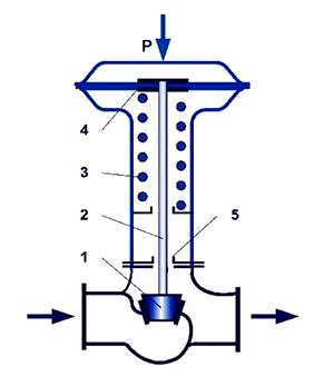 Схема мембранного исполнительного механизма
